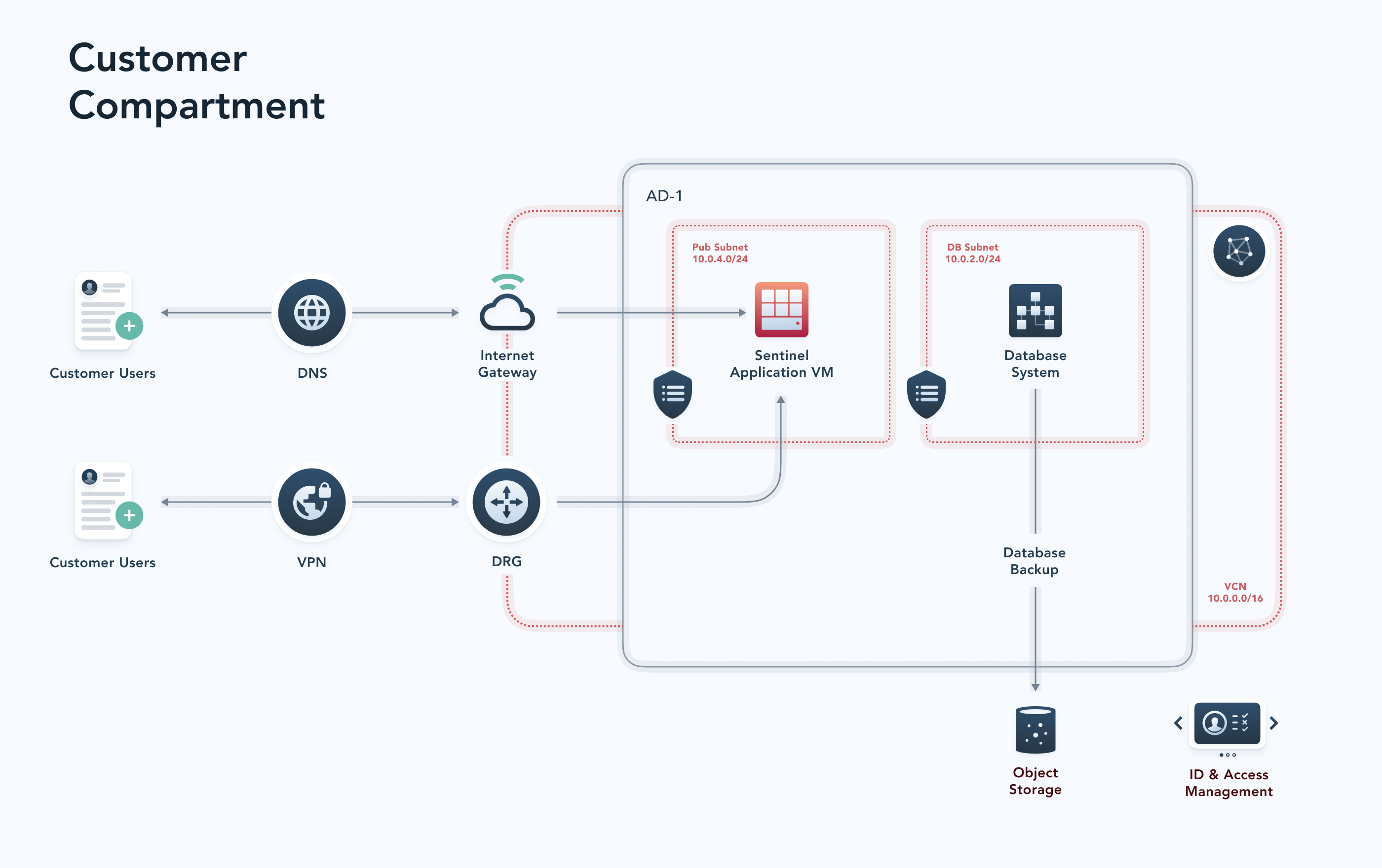 PeopleSoft system Cloud Architecture with Sentinel Customer Compartment for PeopleSoft security on Oracle Cloud
